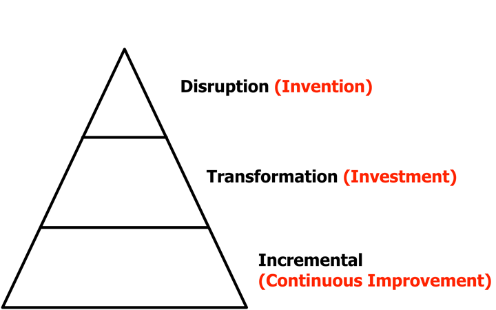 3 Types of Change, Disruption, Transformation and Incremental