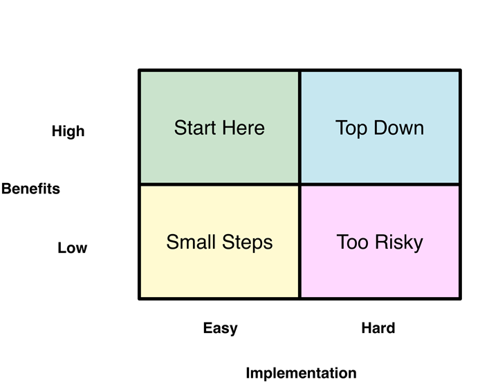 Project Prioritisation Grid
